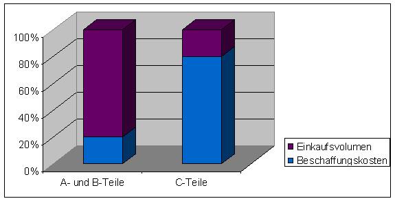 Beschaffungskosten C-Teile