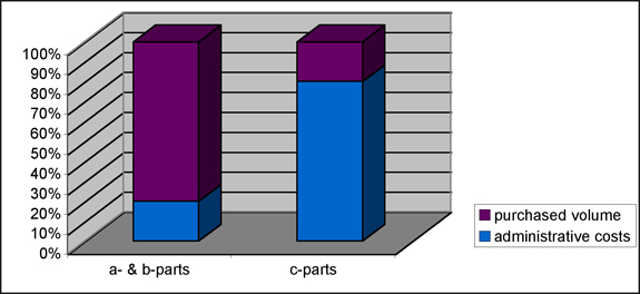 costs of c-parts procurement